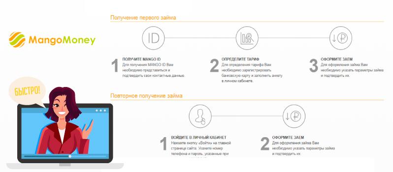 манго мани займ отзывы монобанк украина кредитка